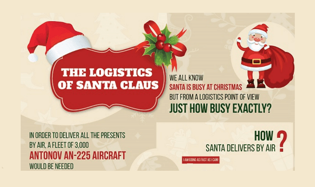 The Logistics of Santa Claus