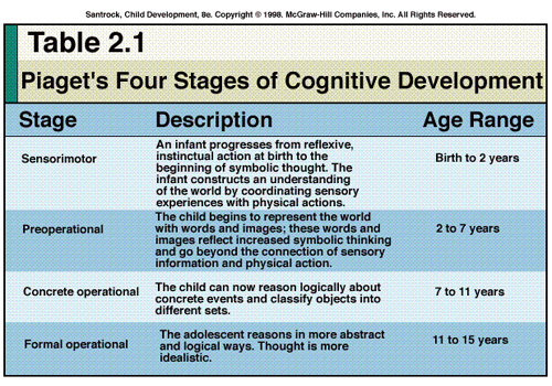 jean piagets theory of cognitive development In this article we will discuss about the jean piaget's theory of cognitive development of a child jean piaget (1896-1980), a swiss biologist is regarded as one of the pioneers in psychological investigation of children although he neither undertook format study nor passed any examination in psychology.