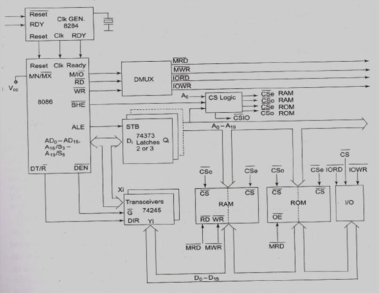 Microprocessor and microcontroller difference between max and min mode minimum mode 8086 system ccuart Image collections