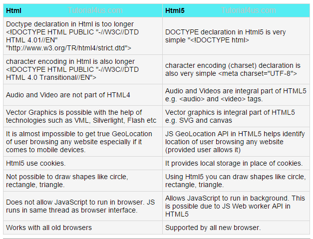 Difference between Html and Html5 | Tutorials on | Java