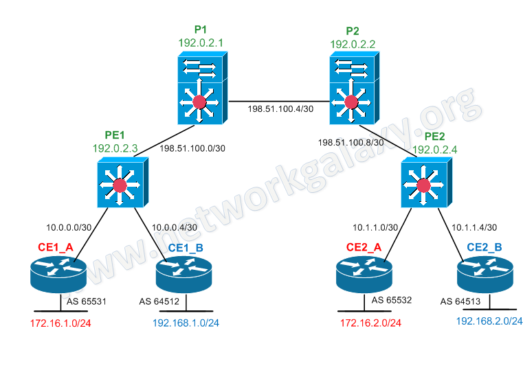 Creating MPLS Layer 3 VPN