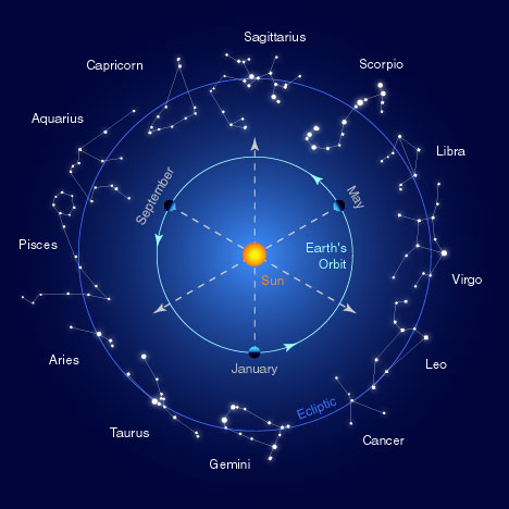 Constellations of the zodiac along the ecliptic behind the Sun. Image ...