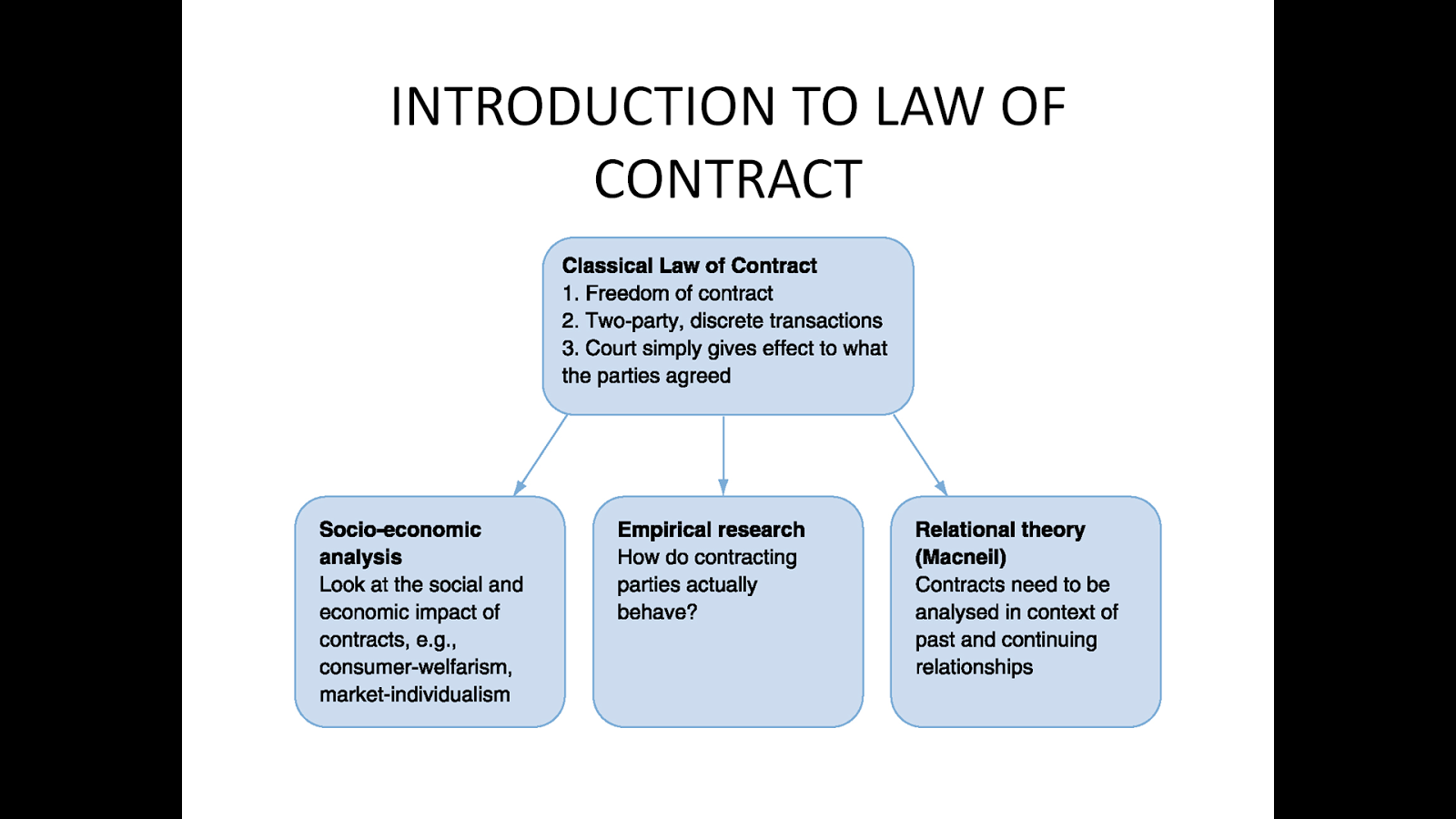 law of contract A contract is a legally binding exchange of promises or agreement between parties that the law will enforce contract law is based on the latin phrase pacta sunt servanda (literally, promises must be kept) breach of a contract is recognised by the law and remedies can be provided.