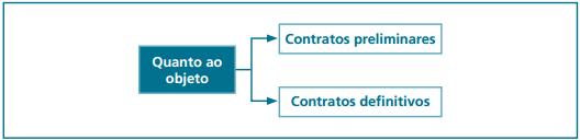 contratos preliminares contratos definitivos