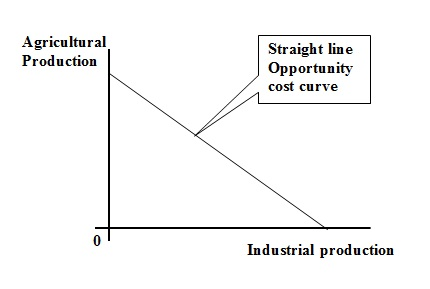 case analysis cost economics Transaction cost economics (tce) is one of the most established theories to  address  response offers the feasible least-cost solution to govern a given  transaction  this insight brings us from tce's special case of vertical  integration to the.