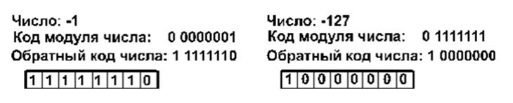 десятичное представление целого числа со знаком с дополнительным кодом