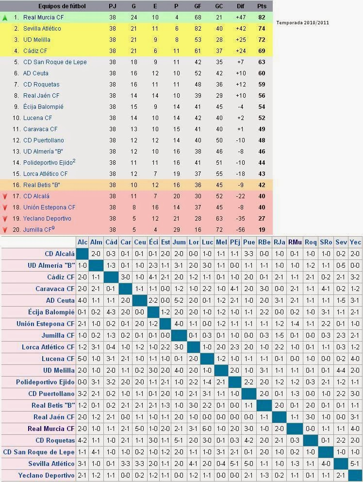Historia del Fútbol en Lorca: 12/09/13