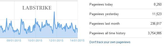 blogger.com traffic stats