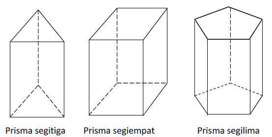 Materi Prisma Macam Unsur Volume Amp Luas Permukaan Rumus Dasar Matematika