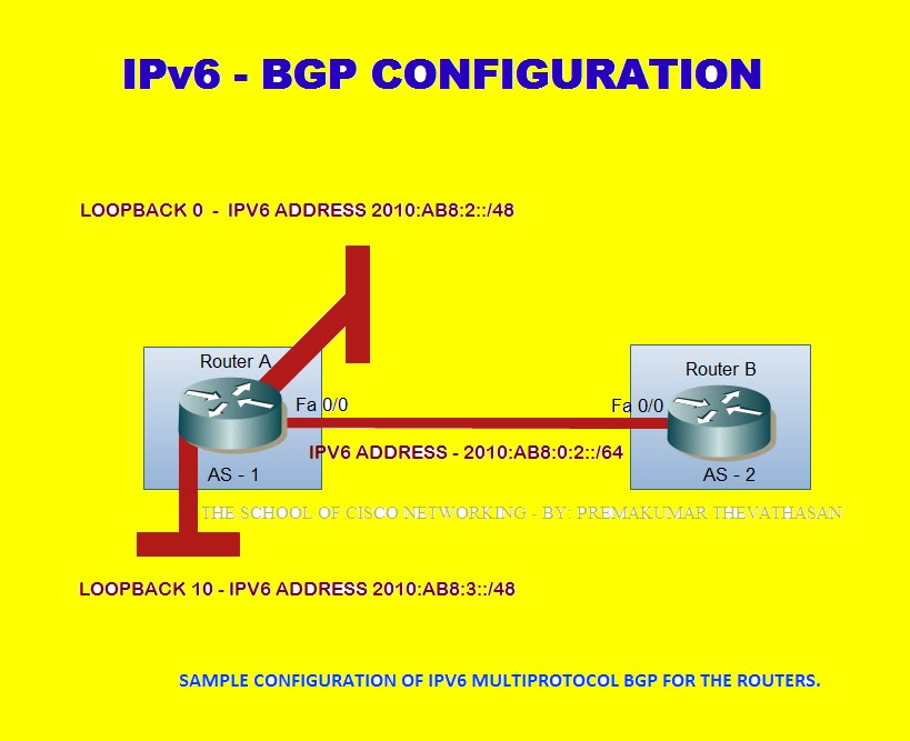 The School Of Cisco Networking Scn Cisco Border Gateway Protocol Bgp Neighbors Concepts