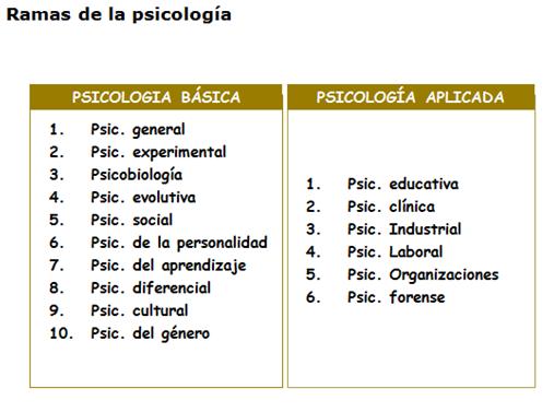Las 12 ramas (o campos) de la Psicolog a
