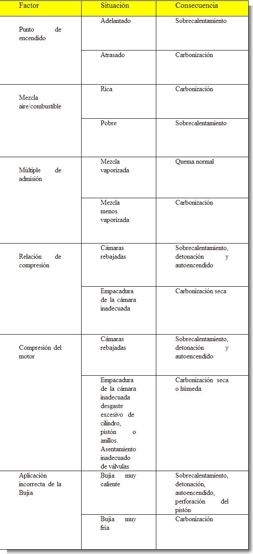 factores que afectan a una bujia