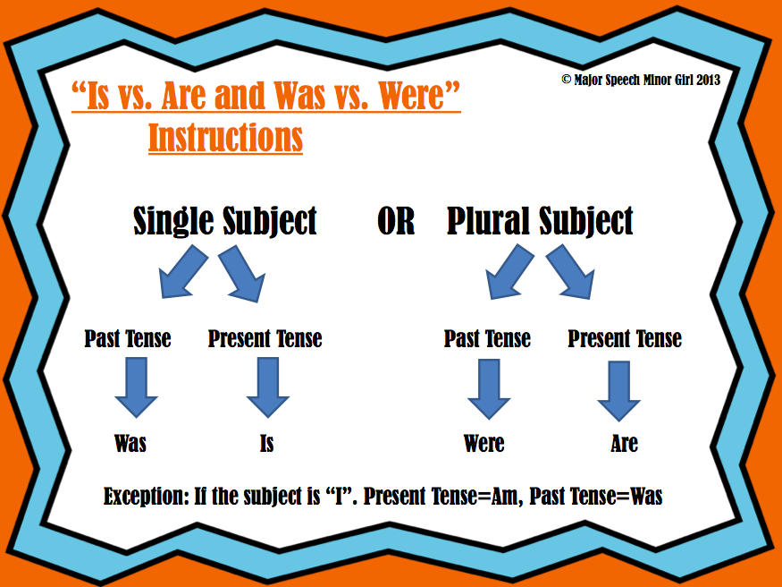 Speechie Freebies Subject Verb Agreement Visualposter
