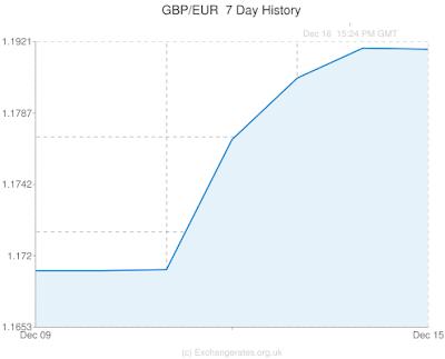 gbp/eur, pound, euro, current affairs, graph