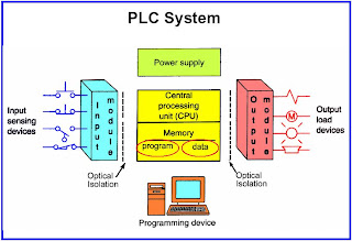 Plc Tutorial Technocrat Automation Plc Architecture