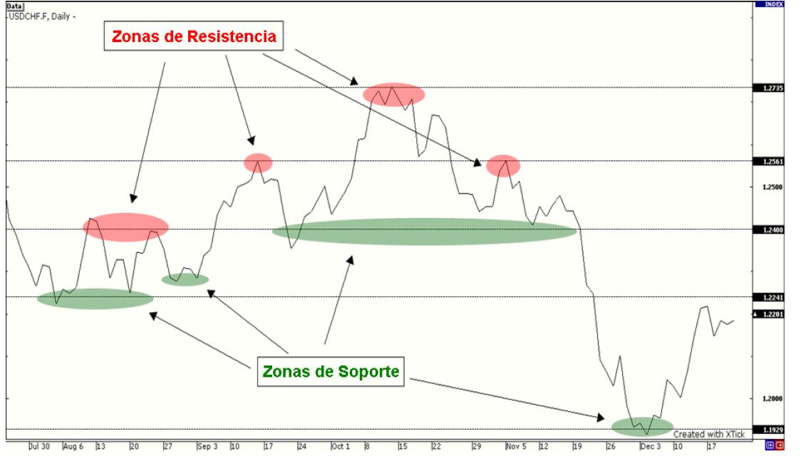 Opciones binarias estrategia soportes y resistencias