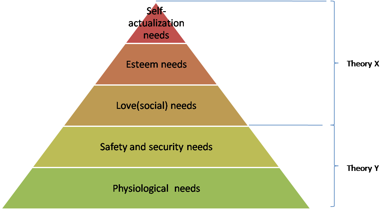 an analysis of maslows theory of motivation This critique of maslow's theory of motivation examines all of its major components the theory is summarized and its basic propositions are analyzed in the light of internal logic, other relevant theories, and related research.