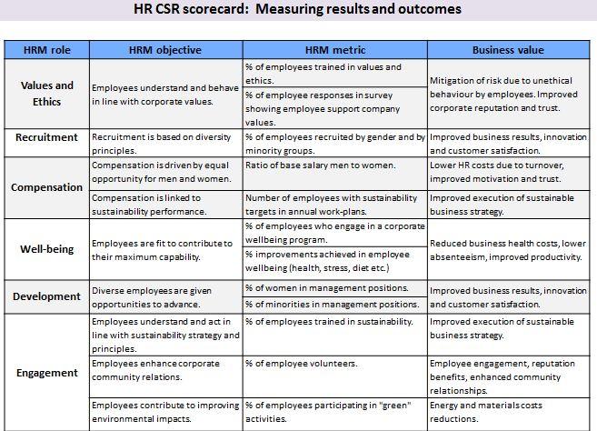 image gallery hr scorecard metrics With hr balanced scorecard template