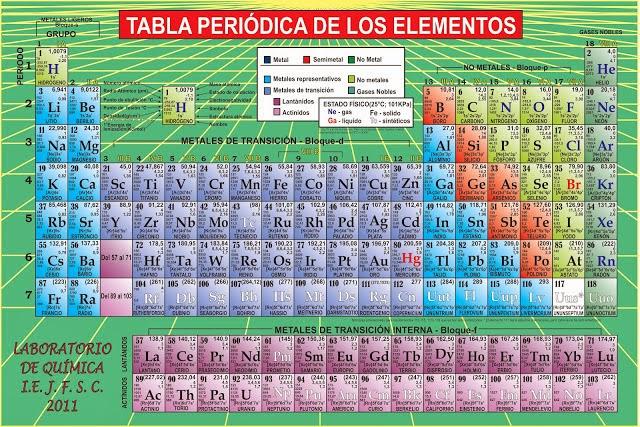La tabla peridica de los elementos la tabla periodica la tabla periodica imagen tomada de httpchelementsawiki familiasdelatablaperiodica urtaz Gallery