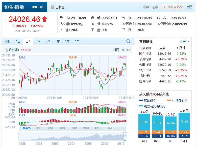 中国株コバンザメ投資 香港ハンセン指数20150112