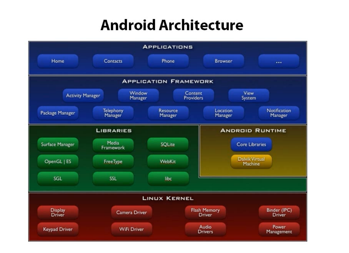 Codify Android Architecture
