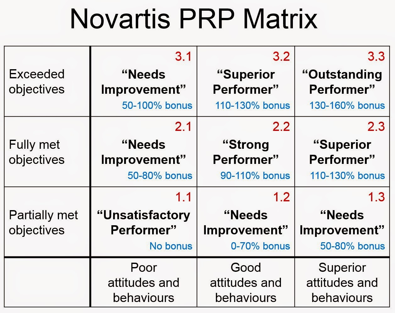 """global talent management at novartis case conclusion His goal was to make novartis a """"machine of top talent for 2005"""" the new global hris was a key element in this transformation walker was clear that this was a major organizational change effort, not simply an it implementation the case describes the changes walker had already made and presents a set of challenges that must be addressed to."""