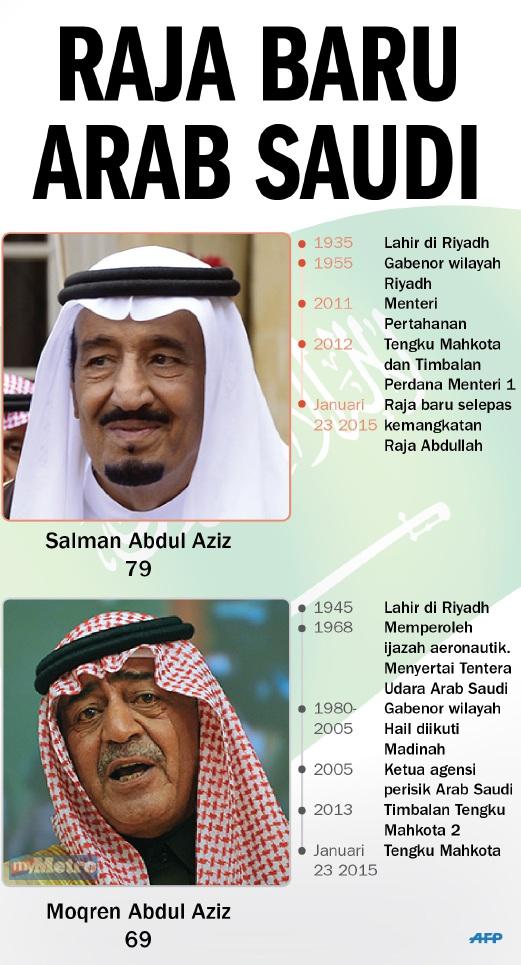 Biodata Raja Baru Arab Saudi 2015 Raja Salman
