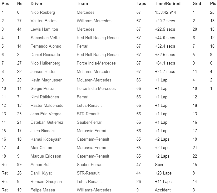 RACE-RESULT F1 2014 Race-10 German F1-GP for Formula1Race.co.uk courtesy Formula1.com