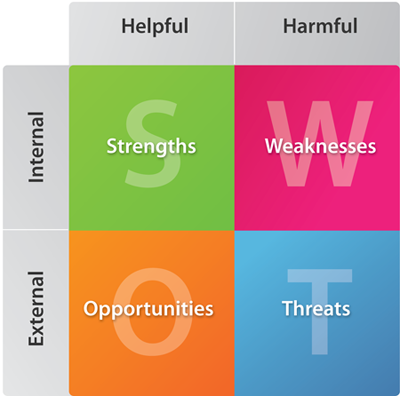 parknshop swot analysis Home » management of change » the case of 7-eleven parknshop is associated with three other supermarkets by the name of great swot analysis.