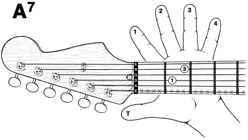 kunci gitar a7