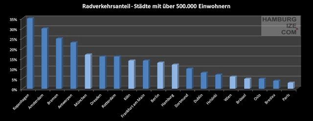 modal-split - Groß- und Fahrradstädte