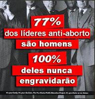 100% dos homens nunca engravidarão.