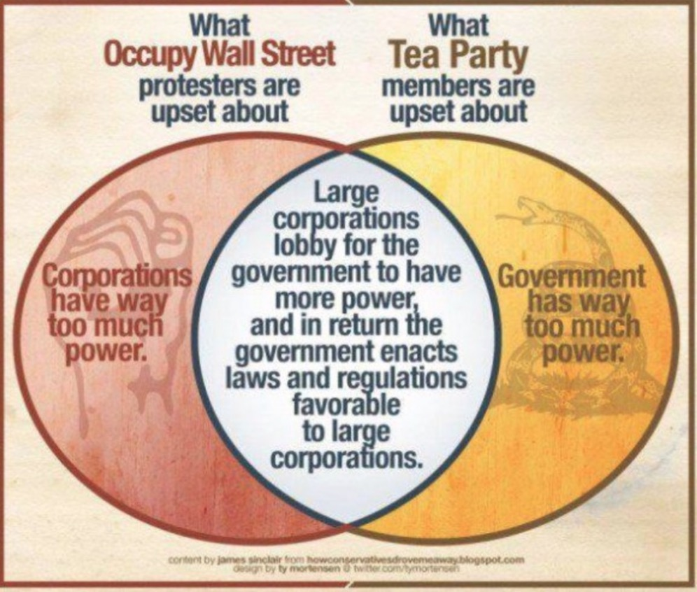 Semper ratio the venn diagram of the american oligarchy the venn diagram of the american oligarchy ccuart Image collections