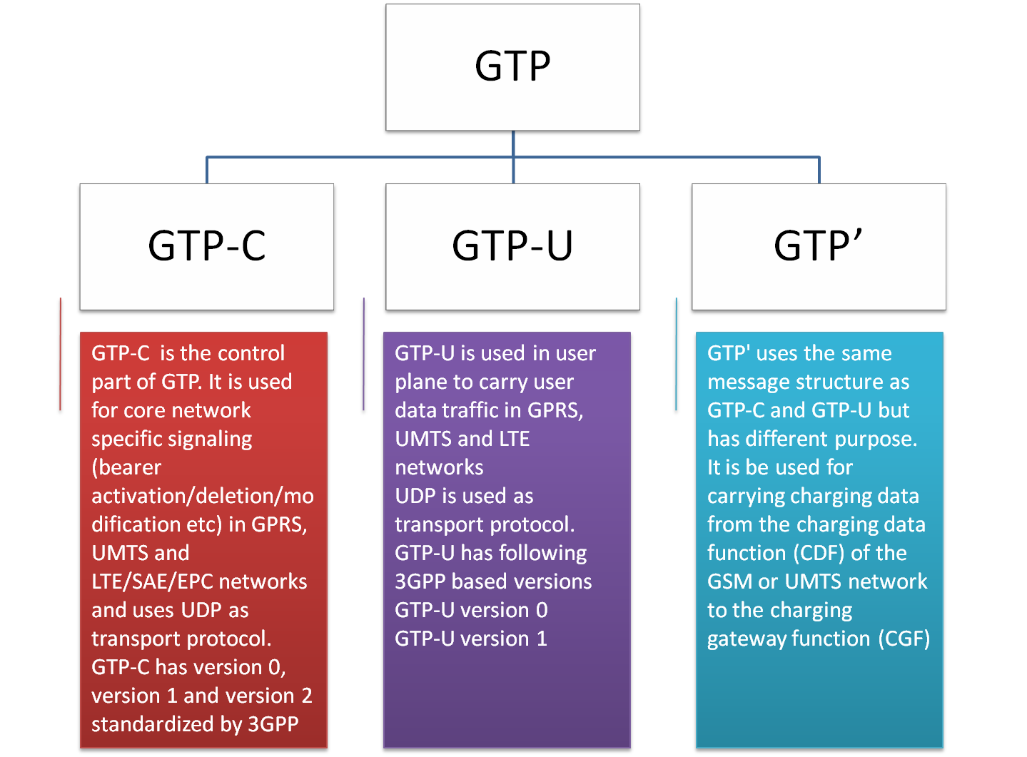 All about wired and wireless technology gprs tunneling protocol why is gtp used in lte baditri Image collections