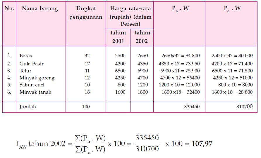 Metode Menghitung Indeks Harga 6