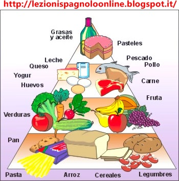 Alimenti in spagnolo