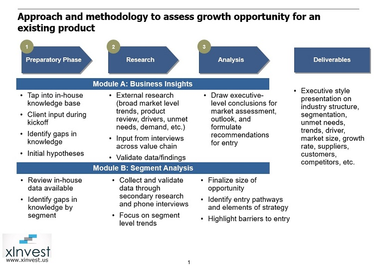 Process used by consultants and market researchers to analyze a new market segment