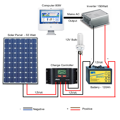 from Lochlan solar inverter hookup