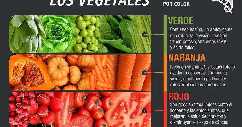 Cocina f cil para flojos los colores de los alimentos for La cocina de los alimentos pdf