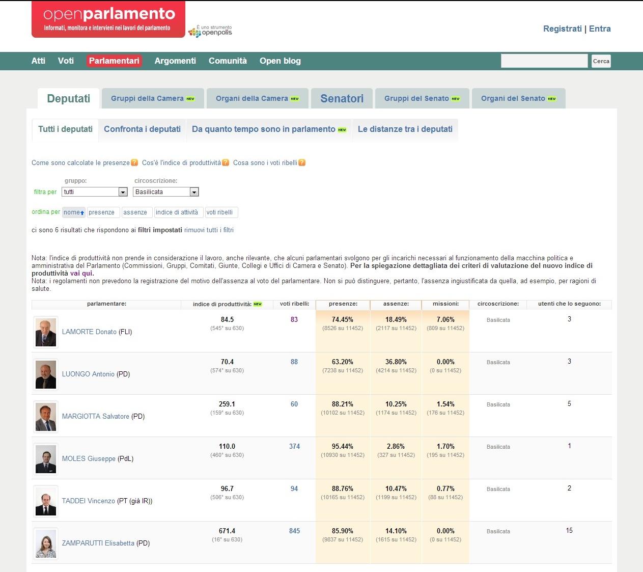 Castelsaraceno news dicembre 2012 for Elenco dei deputati