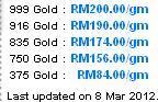 Harga Kedai Emas Malaysia