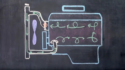 chalk diagram of a cooling system in a vehicle