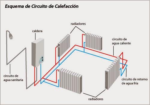 6 formas de uso del agua en los sist constructivos 6 - Sistema de calefaccion ...