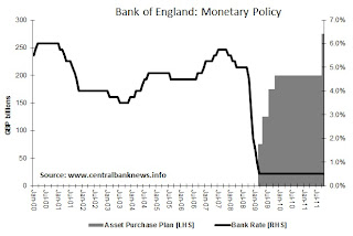 Bank of England Monetary Policy graph