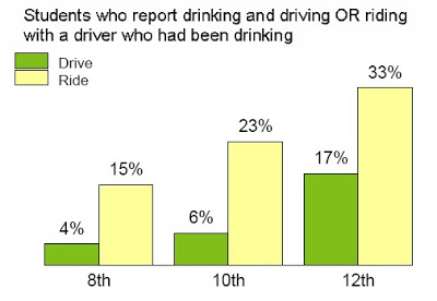 the negative effects of drinking and driving
