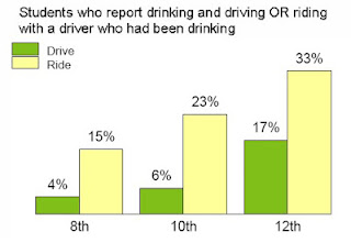 Drinking & Driving Student Statistics