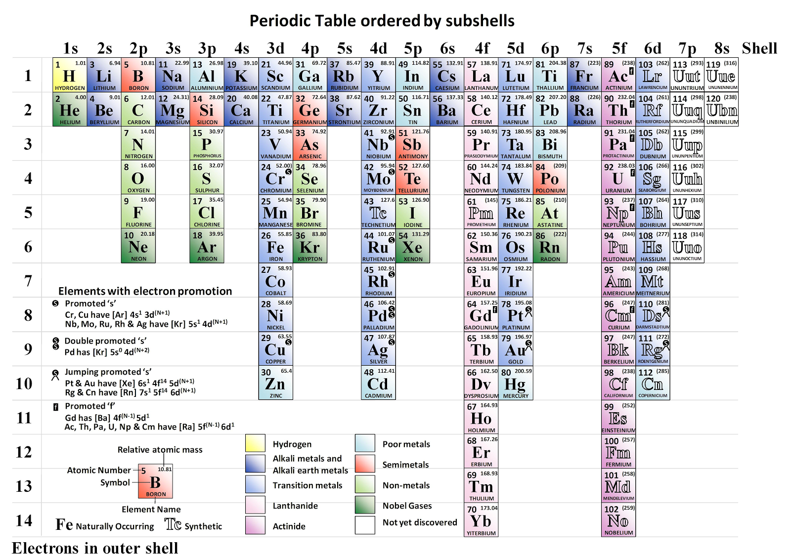 Chemistry World The Periodic Table Ordered By Subshells