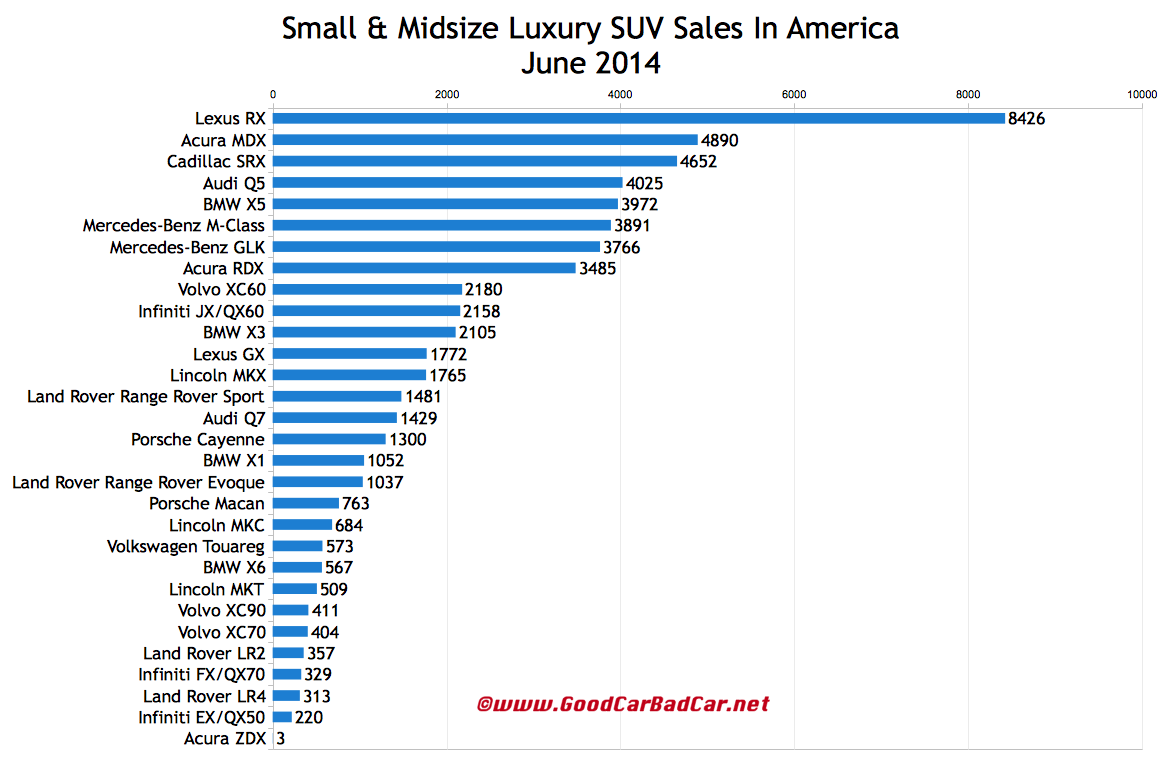 USA luxury SUV crossover sales chart June 2014