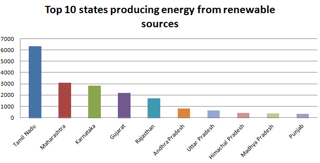Top 10 Renewable energy producing states in India