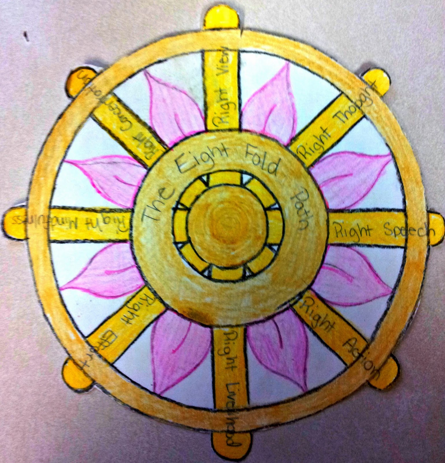 buddhist wheel of life template - sunday dharma class the noble eightfold path